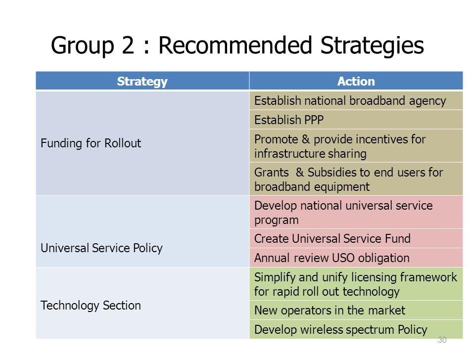 Group 2 : Recommended Strategies StrategyAction Funding for Rollout Establish national broadband agency Establish PPP Promote & provide incentives for infrastructure sharing Grants & Subsidies to end users for broadband equipment Universal Service Policy Develop national universal service program Create Universal Service Fund Annual review USO obligation Technology Section Simplify and unify licensing framework for rapid roll out technology New operators in the market Develop wireless spectrum Policy 30