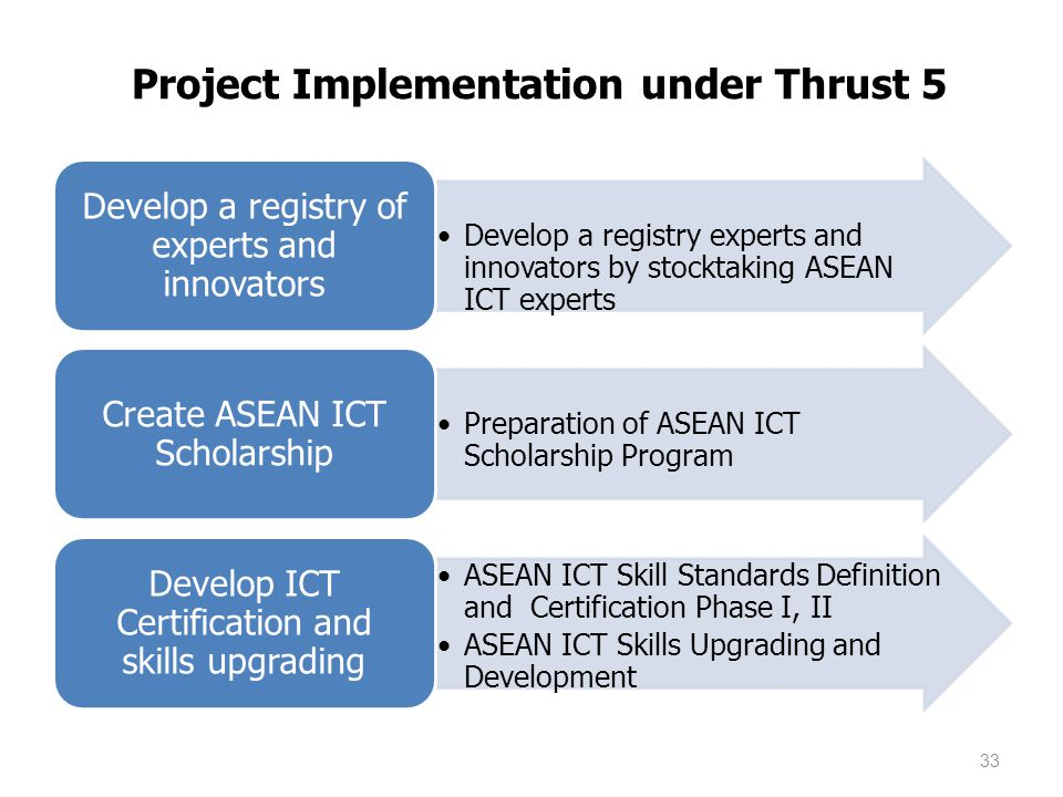 Develop a registry experts and innovators by stocktaking ASEAN ICT experts Develop a registry of experts and innovators Preparation of ASEAN ICT Scholarship Program Create ASEAN ICT Scholarship ASEAN ICT Skill Standards Definition and Certification Phase I, II ASEAN ICT Skills Upgrading and Development Develop ICT Certification and skills upgrading 33 Project Implementation under Thrust 5