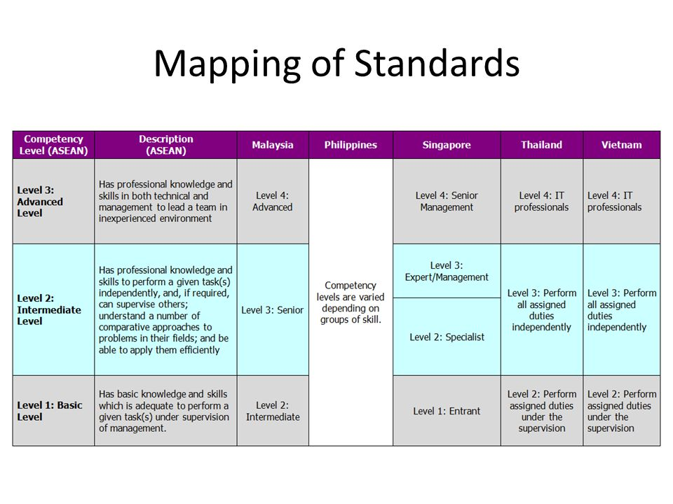 Mapping of Standards