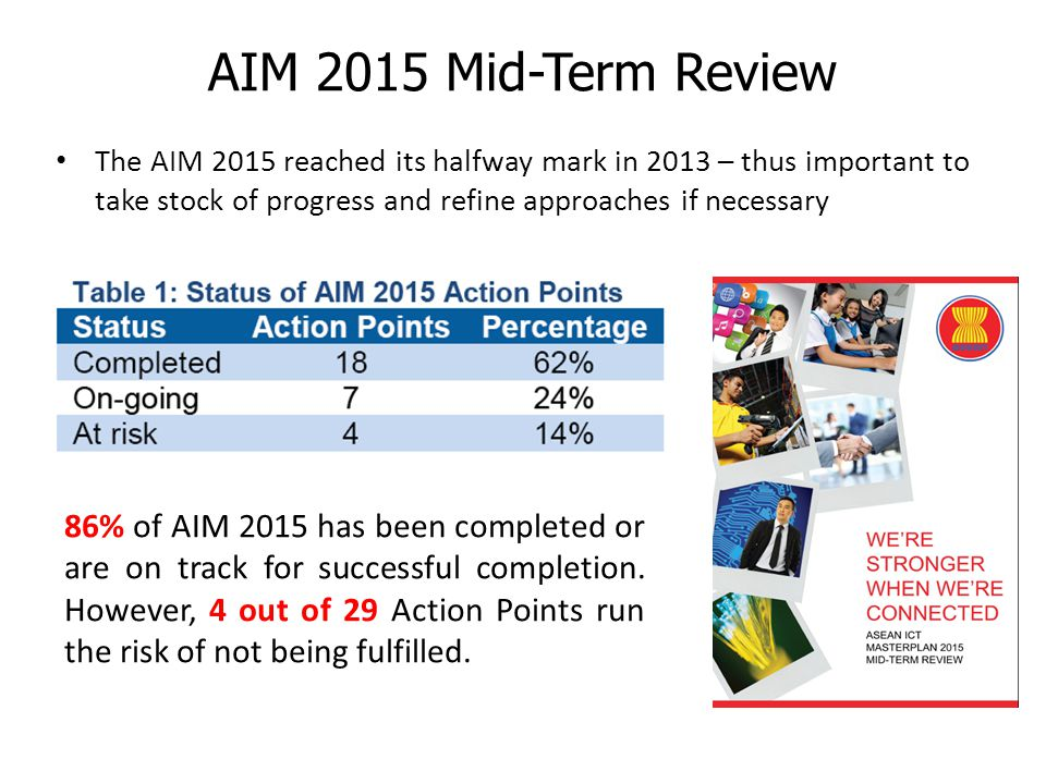 The AIM 2015 reached its halfway mark in 2013 – thus important to take stock of progress and refine approaches if necessary AIM 2015 Mid-Term Review 86% of AIM 2015 has been completed or are on track for successful completion.