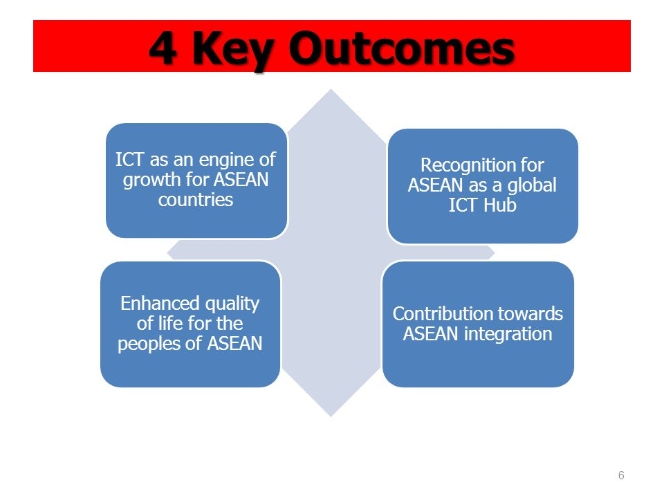 4 Key Outcomes ICT as an engine of growth for ASEAN countries Recognition for ASEAN as a global ICT Hub Enhanced quality of life for the peoples of ASEAN Contribution towards ASEAN integration 6