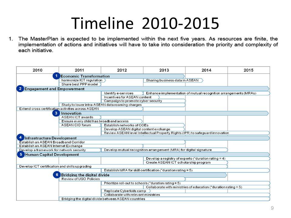 Timeline 2010-2015 9
