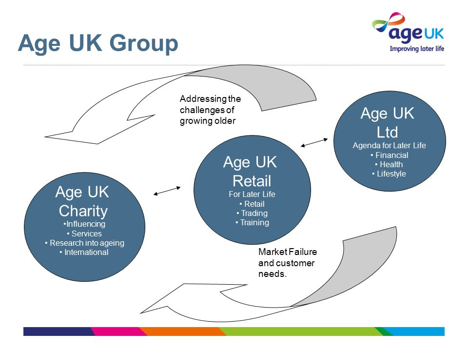 Age UK Group Age UK Charity Influencing Services Research into ageing International Age UK Retail For Later Life Retail Trading Training Age UK Ltd Agenda for Later Life Financial Health Lifestyle Addressing the challenges of growing older Market Failure and customer needs.