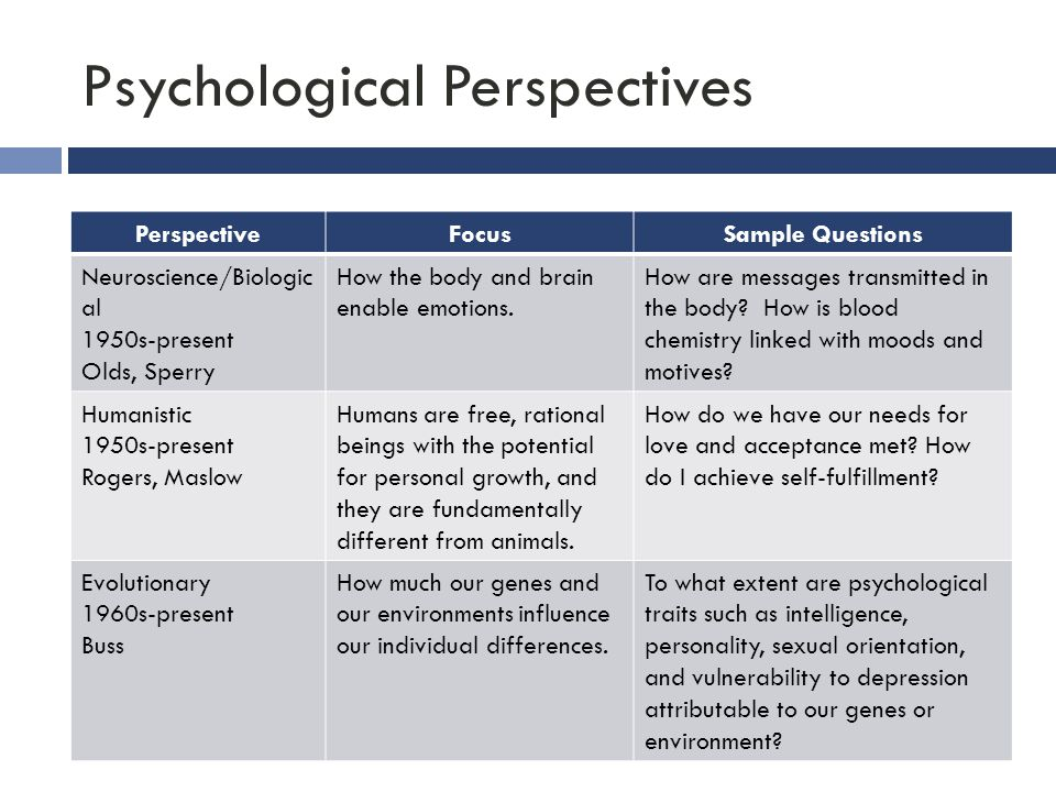 Psychological Perspectives PerspectiveFocusSample Questions Neuroscience/Biologic al 1950s-present Olds, Sperry How the body and brain enable emotions