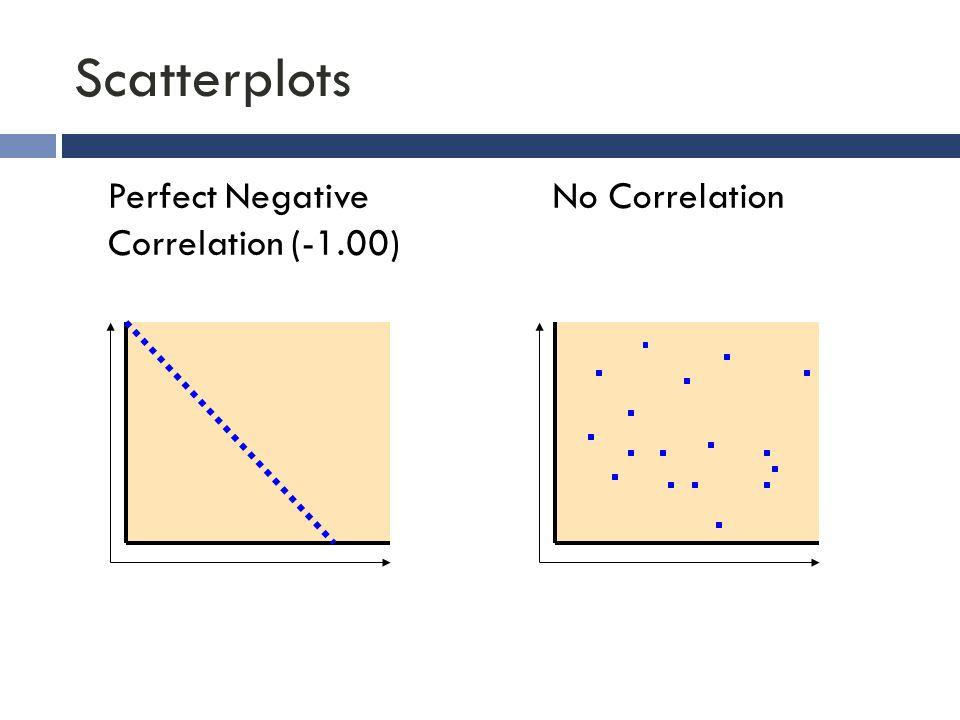 Scatterplots Perfect Negative Correlation (-1.00) No Correlation