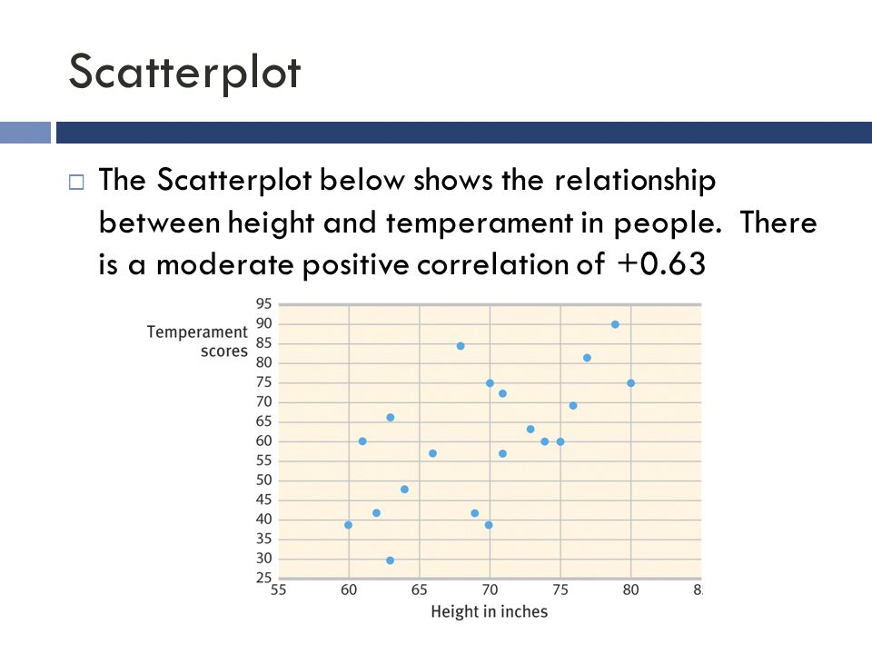 Scatterplot  The Scatterplot below shows the relationship between height and temperament in people. There is a moderate positive correlation of +0.63