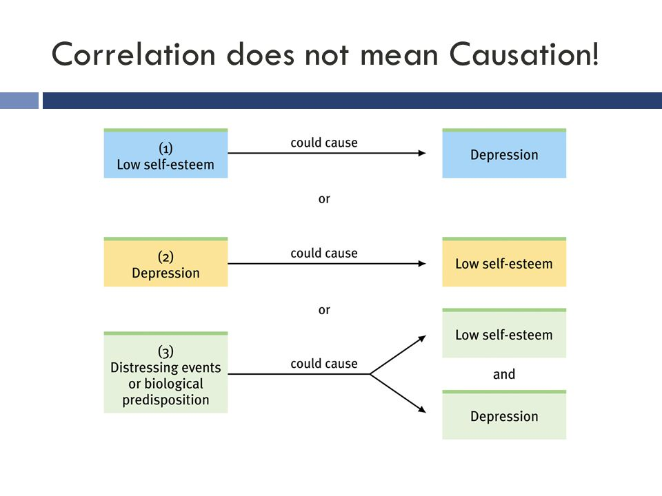 Correlation does not mean Causation!