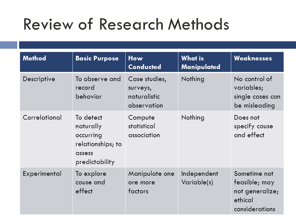 Review of Research Methods MethodBasic PurposeHow Conducted What is Manipulated Weaknesses DescriptiveTo observe and record behavior Case studies, sur