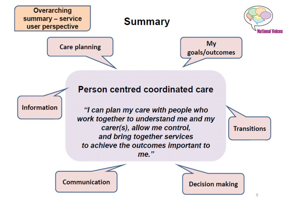 The Symphony Project Board We adopt the National Voices definition of person-centred coordinated care.