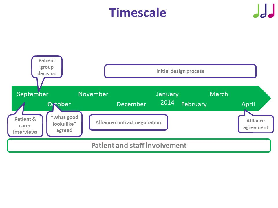 Timescale September October November December January 2014 February March April Patient & carer interviews Patient group decision What good looks like agreed Initial design process Alliance contract negotiation Patient and staff involvement Alliance agreement