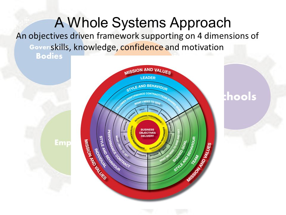 A Whole Systems Approach An objectives driven framework supporting on 4 dimensions of skills, knowledge, confidence and motivation