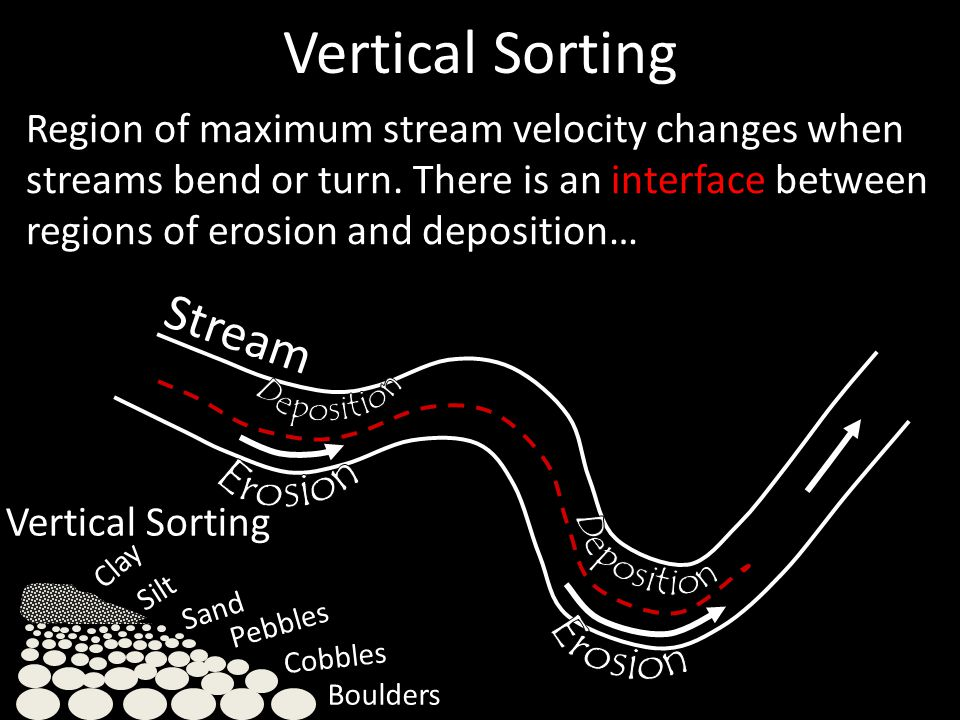 - Latest layer Earliest layer Later layer Vertical sorting can occur as a single depositional event in still water or a series of events as when a stream's velocity decreases through the seasons allowing particles to settle in a -