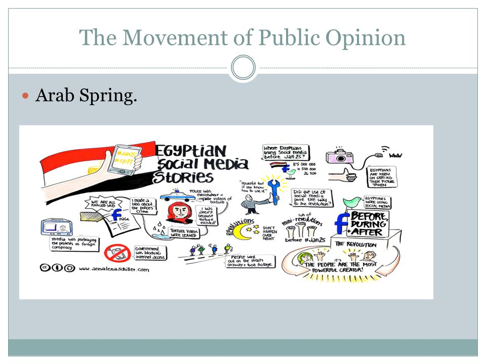 The Movement of Public Opinion Arab Spring.
