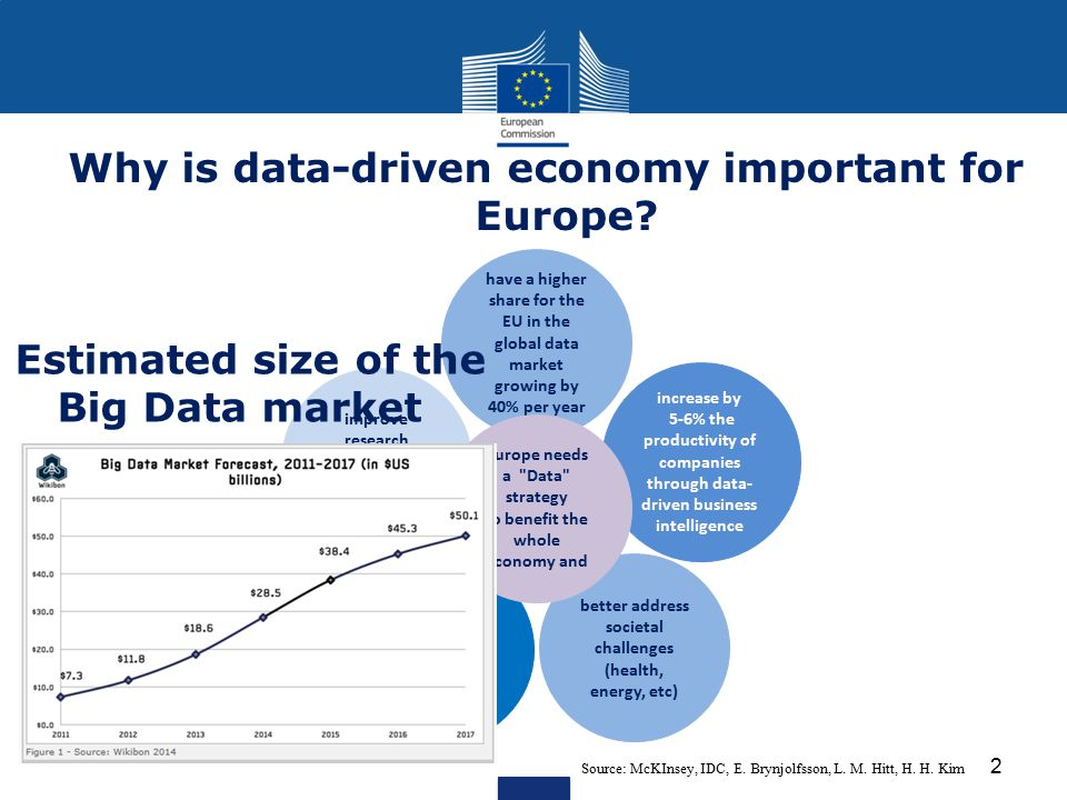Why is data-driven economy important for Europe? Source: McKInsey, IDC, E. Brynjolfsson, L. M. Hitt, H. H. Kim 2 improve research efficiency and speed