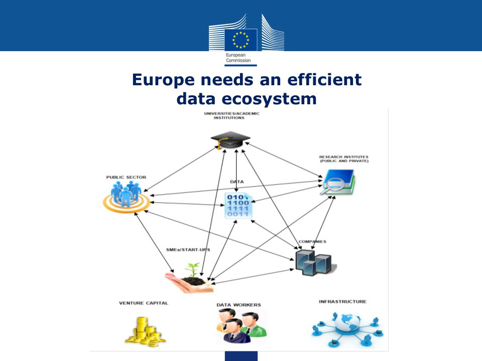 Data is a top political priority since the European Council of October 2013 Need to enhance the potential of Big Data and data- driven innovation : technologies building on Big Data are important enablers for productivity and better services