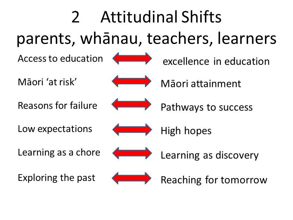 2Attitudinal Shifts parents, whānau, teachers, learners Access to education Māori 'at risk' Reasons for failure Low expectations Learning as a chore Exploring the past excellence in education Māori attainment Pathways to success High hopes Learning as discovery Reaching for tomorrow
