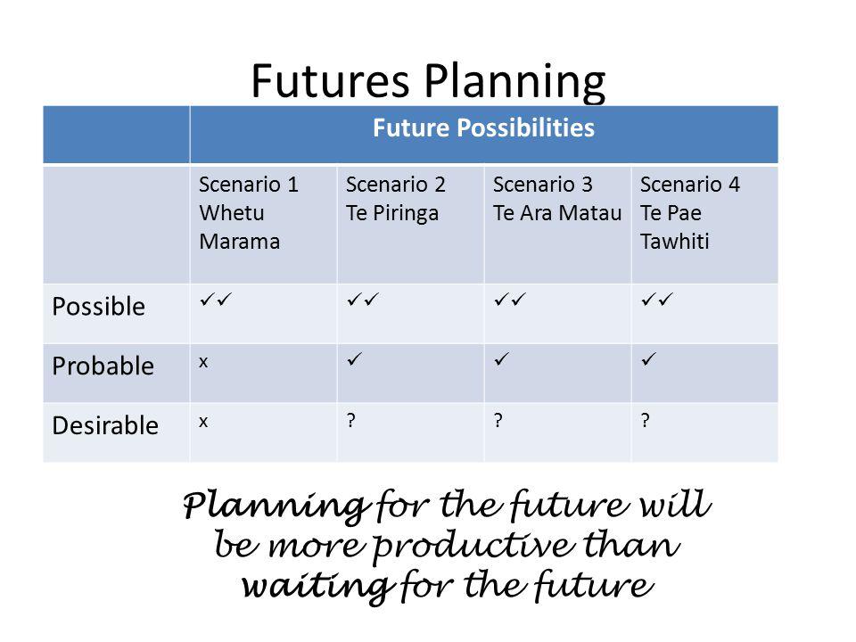 Futures Planning Future Possibilities Scenario 1 Whetu Marama Scenario 2 Te Piringa Scenario 3 Te Ara Matau Scenario 4 Te Pae Tawhiti Possible Probable x Desirable x .