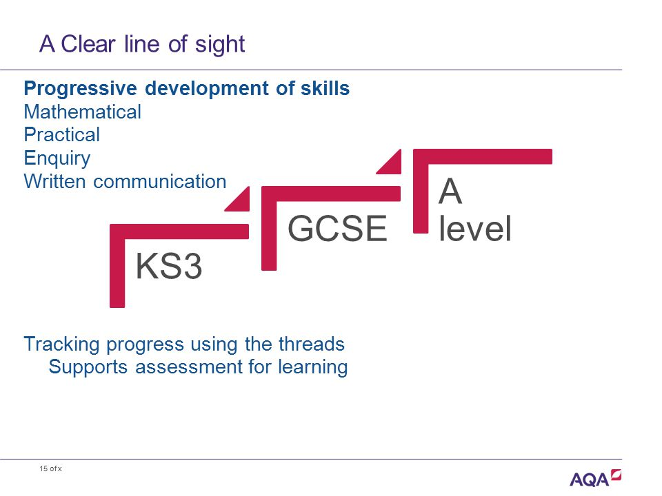 15 of x A Clear line of sight Progressive development of skills Mathematical Practical Enquiry Written communication Tracking progress using the threads Supports assessment for learning KS3 GCSE A level
