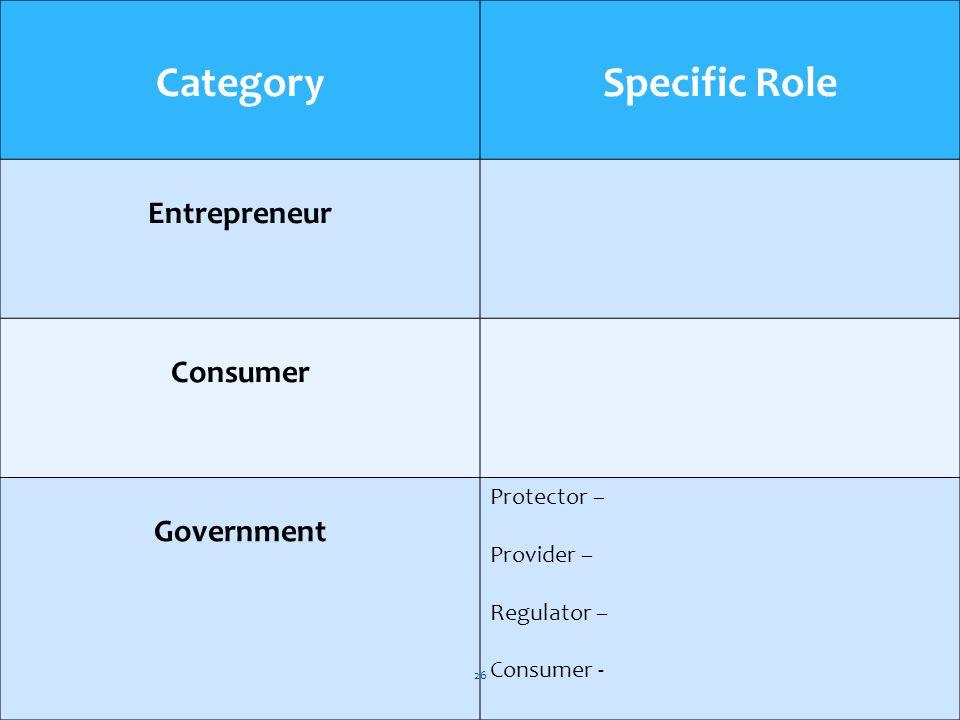 CategorySpecific Role Entrepreneur Consumer Government Protector – Provider – Regulator – Consumer - 26