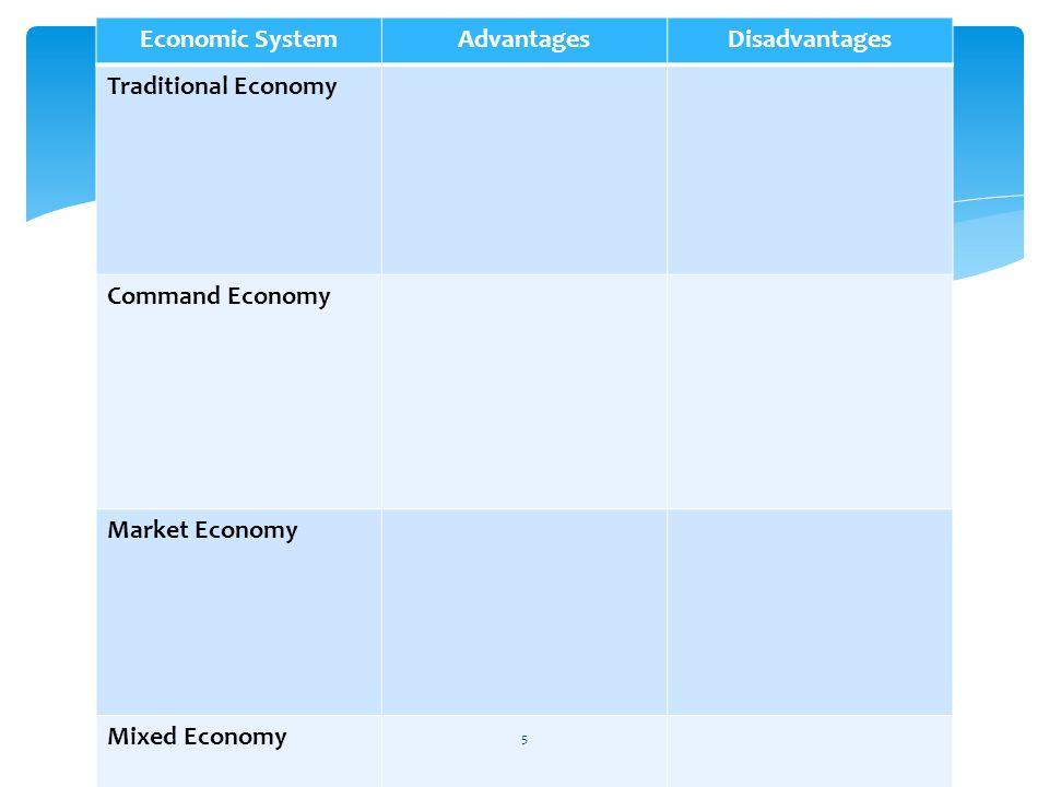 Economic SystemAdvantagesDisadvantages Traditional Economy Command Economy Market Economy Mixed Economy 5