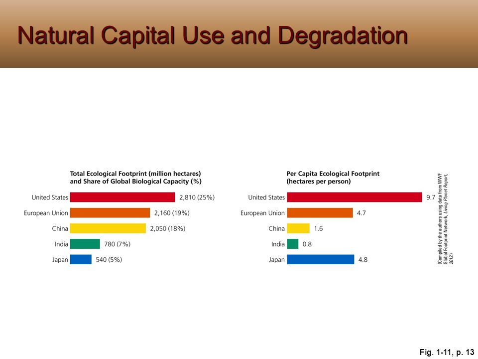 Natural Capital Use and Degradation Fig. 1-11, p. 13