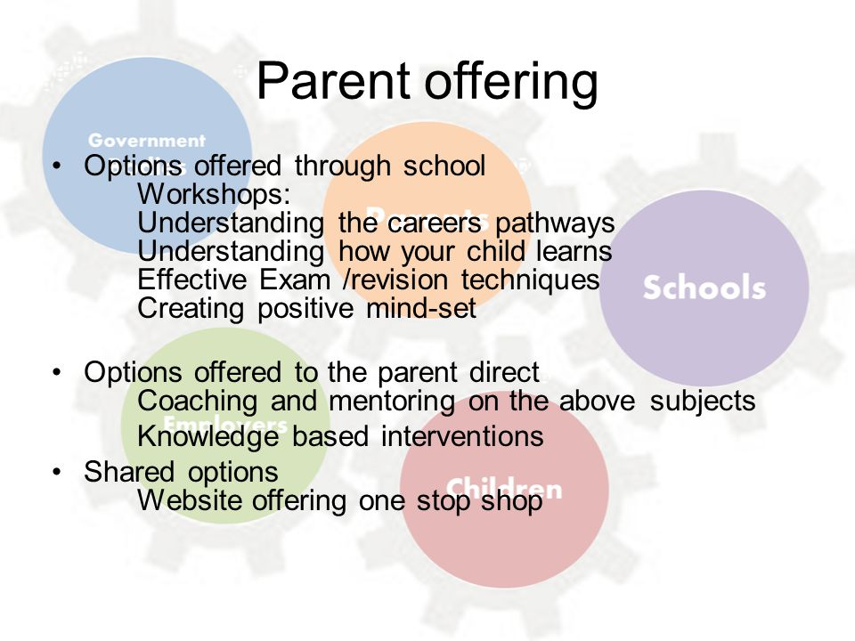 Parent offering Options offered through school Workshops: Understanding the careers pathways Understanding how your child learns Effective Exam /revision techniques Creating positive mind-set Options offered to the parent direct Coaching and mentoring on the above subjects Knowledge based interventions Shared options Website offering one stop shop