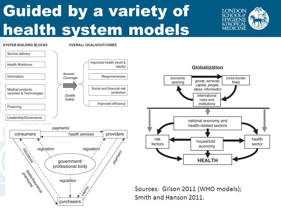 Driven by questions Macro: Architecture and oversight of systems Meso: Functioning of organisations and interventions Micro: Individual in the system EvaluativeDoes a new financing mechanism protect the poorest households from catastrophic costs.