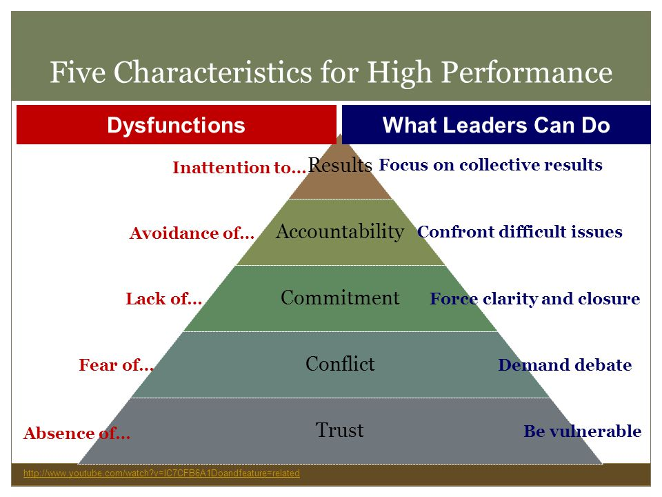 Five Characteristics for High Performance Results Accountability Commitment Conflict Trust Dysfunctions Inattention to… Avoidance of… Lack of… Fear of… Absence of… What Leaders Can Do Focus on collective results Confront difficult issues Force clarity and closure Demand debate Be vulnerable http://www.youtube.com/watch?v=lC7CFB6A1Doandfeature=related