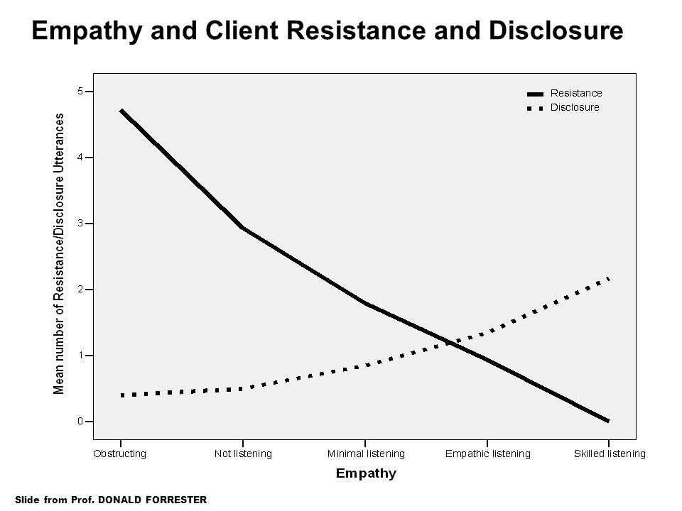 Empathy and Client Resistance and Disclosure Slide from Prof. DONALD FORRESTER
