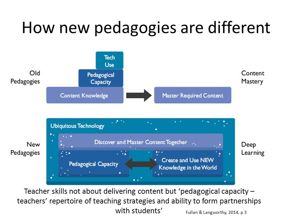 How new pedagogies are different Fullan & Langworthy, 2014, p 3 Teacher skills not about delivering content but 'pedagogical capacity – teachers' repe