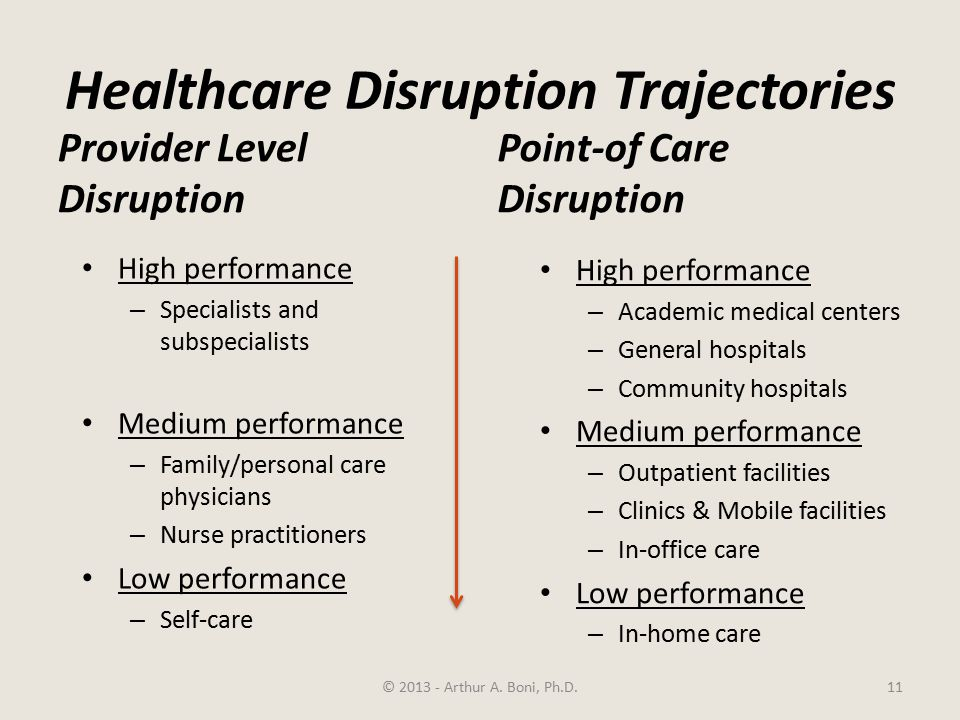 Healthcare Disruption Trajectories Provider Level Disruption High performance – Specialists and subspecialists Medium performance – Family/personal care physicians – Nurse practitioners Low performance – Self-care Point-of Care Disruption High performance – Academic medical centers – General hospitals – Community hospitals Medium performance – Outpatient facilities – Clinics & Mobile facilities – In-office care Low performance – In-home care © 2013 - Arthur A.