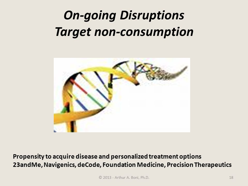 On-going Disruptions Target non-consumption © 2013 - Arthur A.