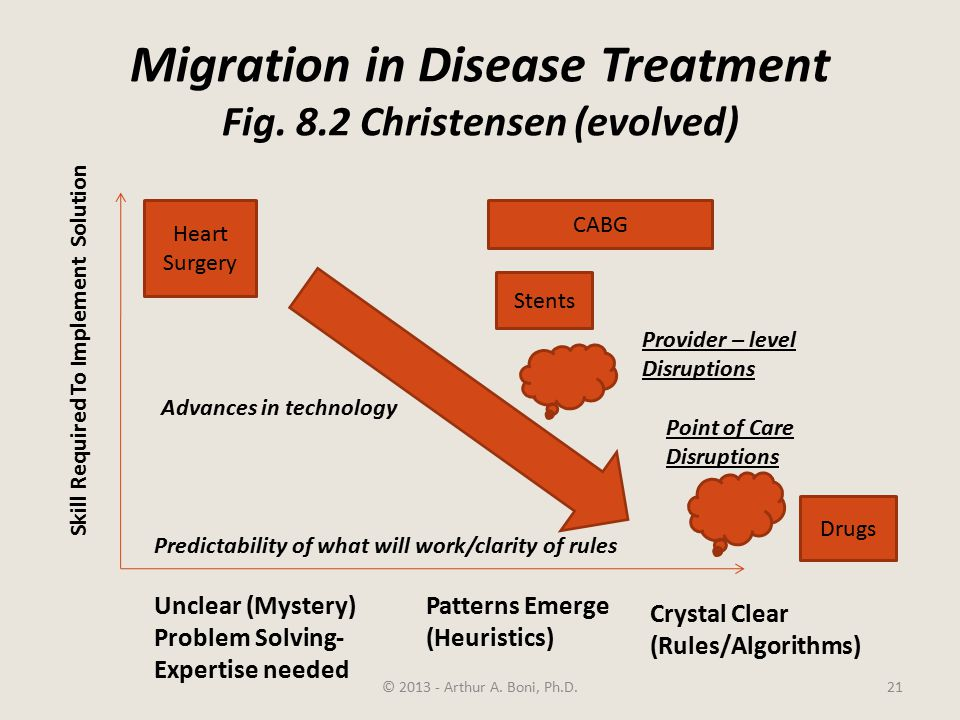 Migration in Disease Treatment Fig. 8.2 Christensen (evolved) © 2013 - Arthur A.