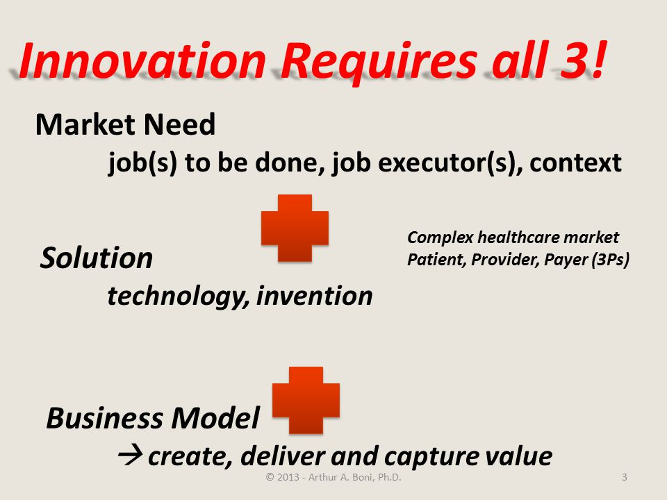 3 Innovation Requires all 3.