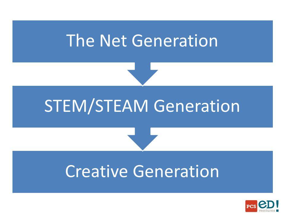 Creative Generation STEM/STEAM Generation The Net Generation