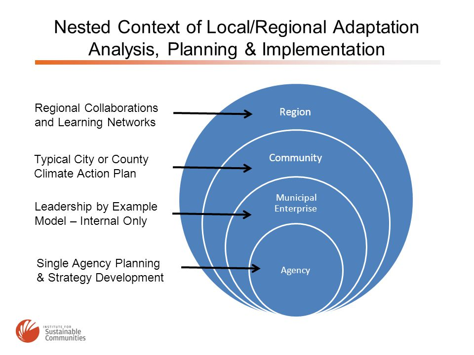 Nested Context of Local/Regional Adaptation Analysis, Planning & Implementation Region Community Municipal Enterprise Agency Regional Collaborations and Learning Networks Typical City or County Climate Action Plan Leadership by Example Model – Internal Only Single Agency Planning & Strategy Development
