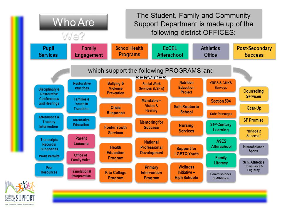 The Student, Family and Community Support Department is made up of the following district OFFICES: Who Are We.