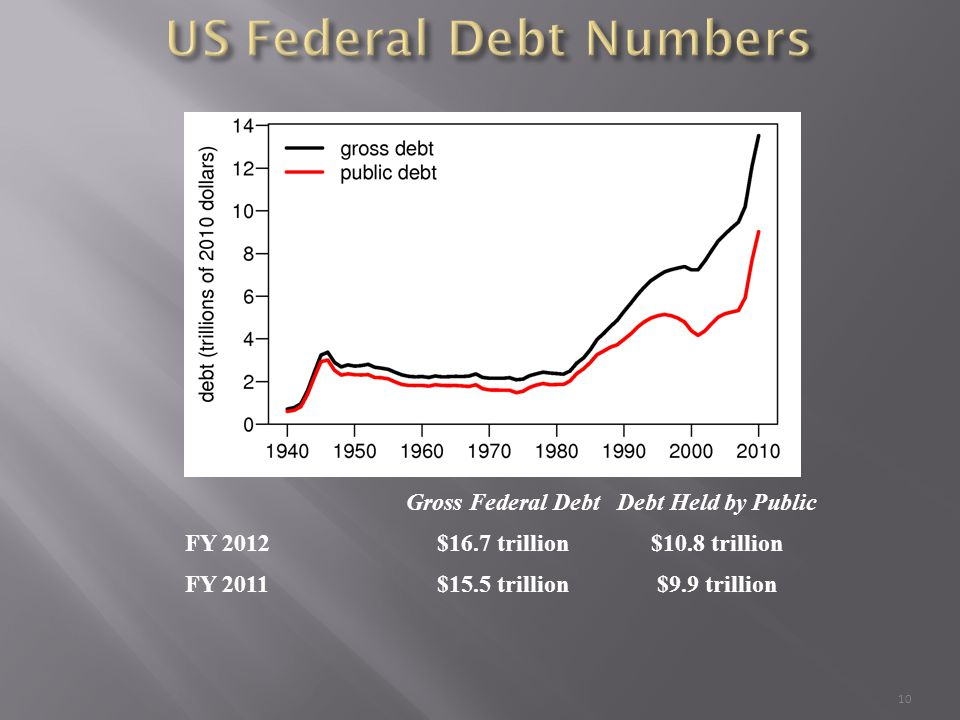 10 Gross Federal DebtDebt Held by Public FY 2012$16.7 trillion$10.8 trillion FY 2011$15.5 trillion$9.9 trillion