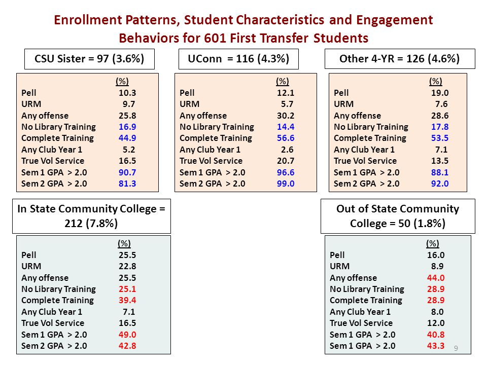 CSU Sister = 97 (3.6%) Enrollment Patterns, Student Characteristics and Engagement Behaviors for 601 First Transfer Students (%) Pell 10.3 URM 9.7 Any offense 25.8 No Library Training 16.9 Complete Training 44.9 Any Club Year 1 5.2 True Vol Service 16.5 Sem 1 GPA > 2.0 90.7 Sem 2 GPA > 2.0 81.3 UConn = 116 (4.3%) In State Community College = 212 (7.8%) Other 4-YR = 126 (4.6%) Out of State Community College = 50 (1.8%) (%) Pell 12.1 URM 5.7 Any offense30.2 No Library Training14.4 Complete Training56.6 Any Club Year 1 2.6 True Vol Service 20.7 Sem 1 GPA > 2.0 96.6 Sem 2 GPA > 2.0 99.0 (%) Pell 19.0 URM 7.6 Any offense 28.6 No Library Training 17.8 Complete Training 53.5 Any Club Year 1 7.1 True Vol Service 13.5 Sem 1 GPA > 2.0 88.1 Sem 2 GPA > 2.0 92.0 (%) Pell 25.5 URM 22.8 Any offense25.5 No Library Training 25.1 Complete Training 39.4 Any Club Year 1 7.1 True Vol Service16.5 Sem 1 GPA > 2.0 49.0 Sem 2 GPA > 2.0 42.8 (%) Pell 16.0 URM 8.9 Any offense 44.0 No Library Training28.9 Complete Training28.9 Any Club Year 1 8.0 True Vol Service12.0 Sem 1 GPA > 2.0 40.8 Sem 1 GPA > 2.0 43.3 9