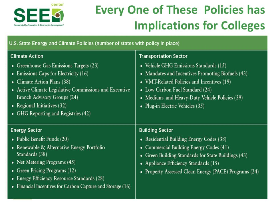 ecoAmerica start with people Every One of These Policies has Implications for Colleges 8