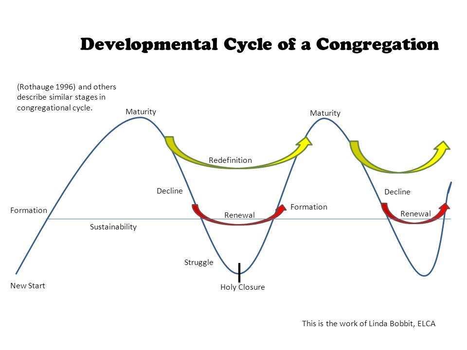 Developmental Cycle of a Congregation Renewal New Start Formation Maturity Redefinition Decline Struggle Holy Closure Maturity Decline Formation Renewal Sustainability (Rothauge 1996) and others describe similar stages in congregational cycle.
