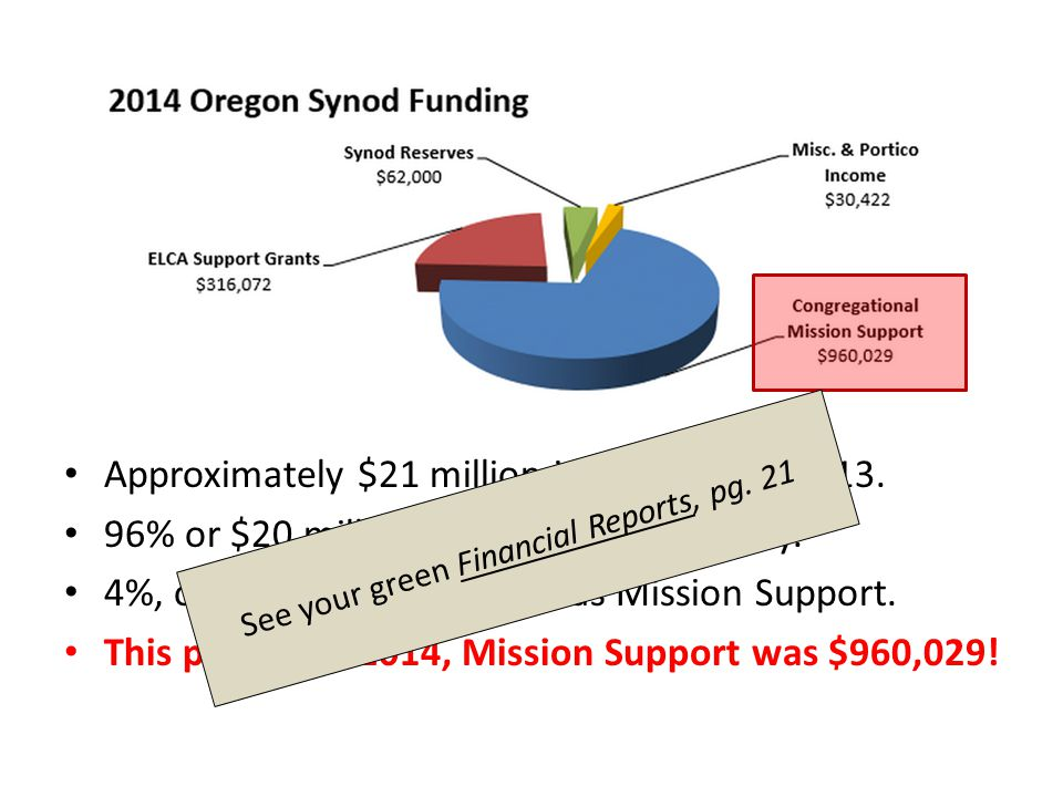 Approximately $21 million in offerings in 2013. 96% or $20 million used for local ministry.