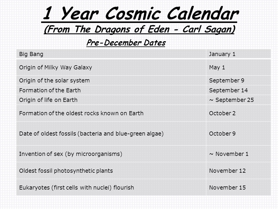 1 Year Cosmic Calendar (From The Dragons of Eden - Carl Sagan) Pre-December Dates Big BangJanuary 1 Origin of Milky Way GalaxyMay 1 Origin of the solar systemSeptember 9 Formation of the EarthSeptember 14 Origin of life on Earth~ September 25 Formation of the oldest rocks known on EarthOctober 2 Date of oldest fossils (bacteria and blue-green algae)October 9 Invention of sex (by microorganisms)~ November 1 Oldest fossil photosynthetic plantsNovember 12 Eukaryotes (first cells with nuclei) flourishNovember 15