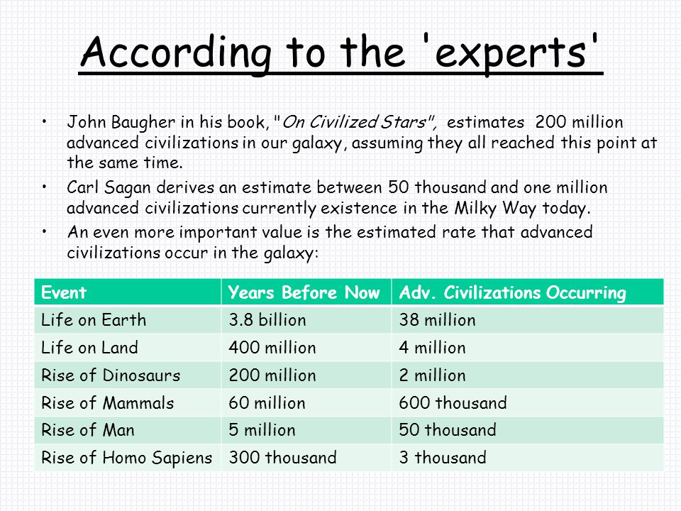 According to the experts John Baugher in his book, On Civilized Stars , estimates 200 million advanced civilizations in our galaxy, assuming they all reached this point at the same time.