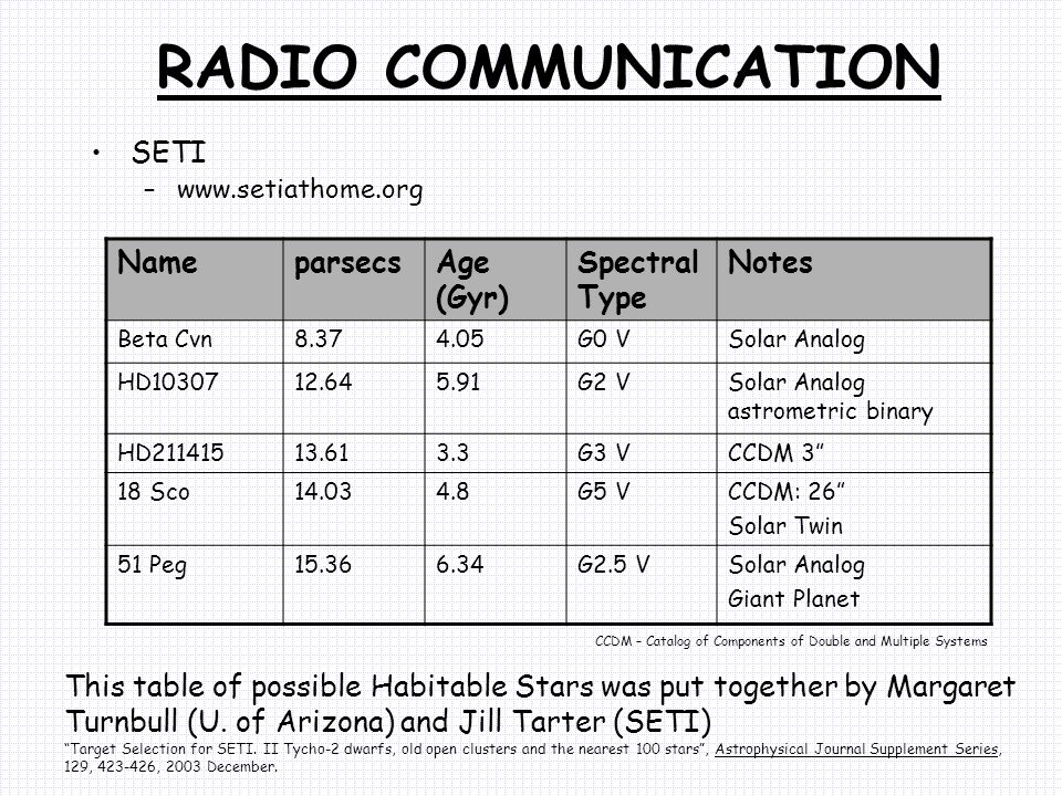 RADIO COMMUNICATION SETI –www.setiathome.org NameparsecsAge (Gyr) Spectral Type Notes Beta Cvn8.374.05G0 VSolar Analog HD1030712.645.91G2 VSolar Analog astrometric binary HD21141513.613.3G3 VCCDM 3 18 Sco14.034.8G5 VCCDM: 26 Solar Twin 51 Peg15.366.34G2.5 VSolar Analog Giant Planet CCDM – Catalog of Components of Double and Multiple Systems This table of possible Habitable Stars was put together by Margaret Turnbull (U.