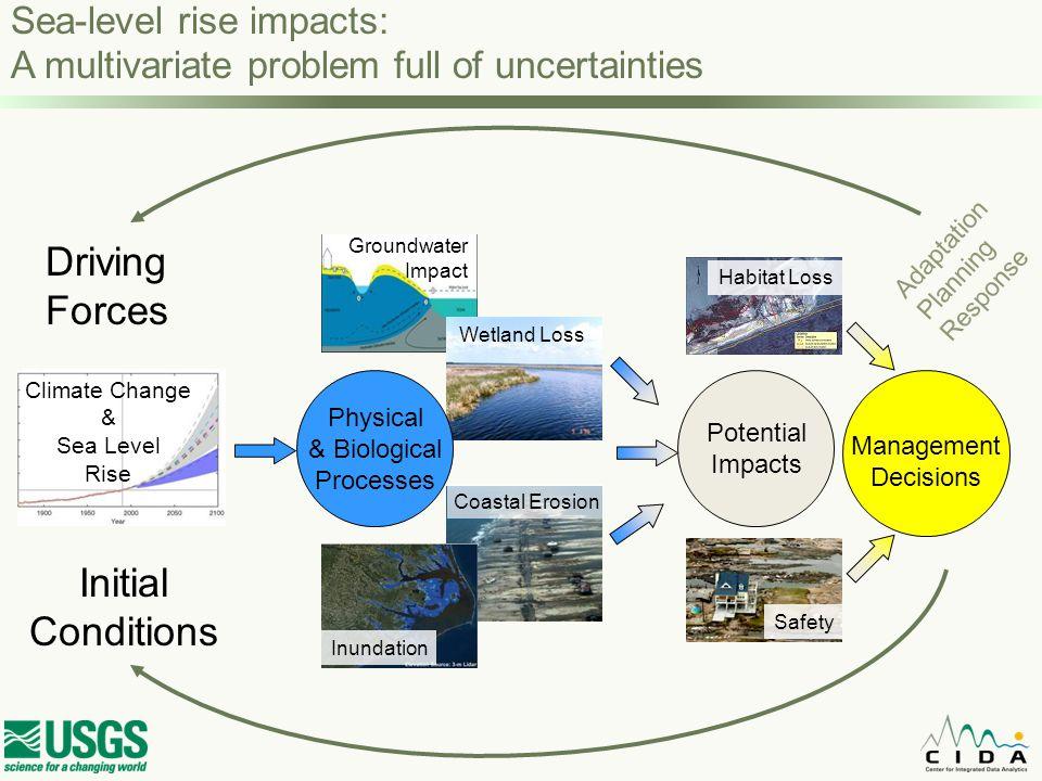 Sea Level Rise Impacts on Island Geometry—DRAFT SLR +0.20m SLR +0.40m SLR +0.60m SLR +0.80mSLR +0.00m Back to our story… land sea