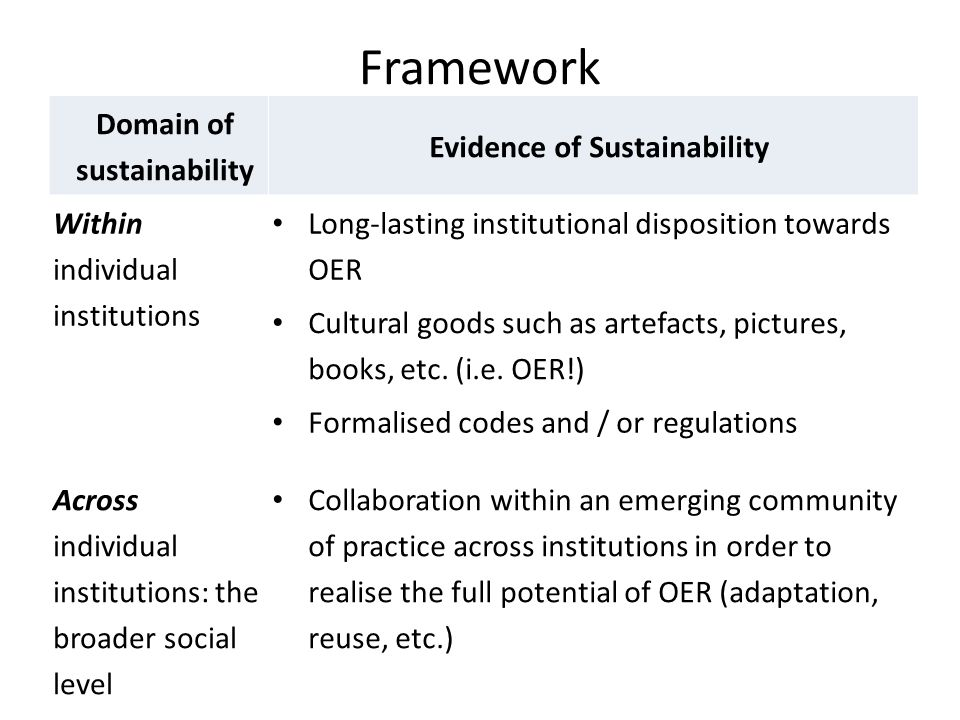 Framework Domain of sustainability Evidence of Sustainability Within individual institutions Long-lasting institutional disposition towards OER Cultural goods such as artefacts, pictures, books, etc.