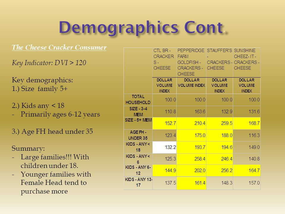 Key Indicator: DVI > 120 Key demographics: 1.) Size family 5+ 2.) Kids any < 18 -Primarily ages 6-12 years 3.) Age FH head under 35 Summary: -Large families!!.