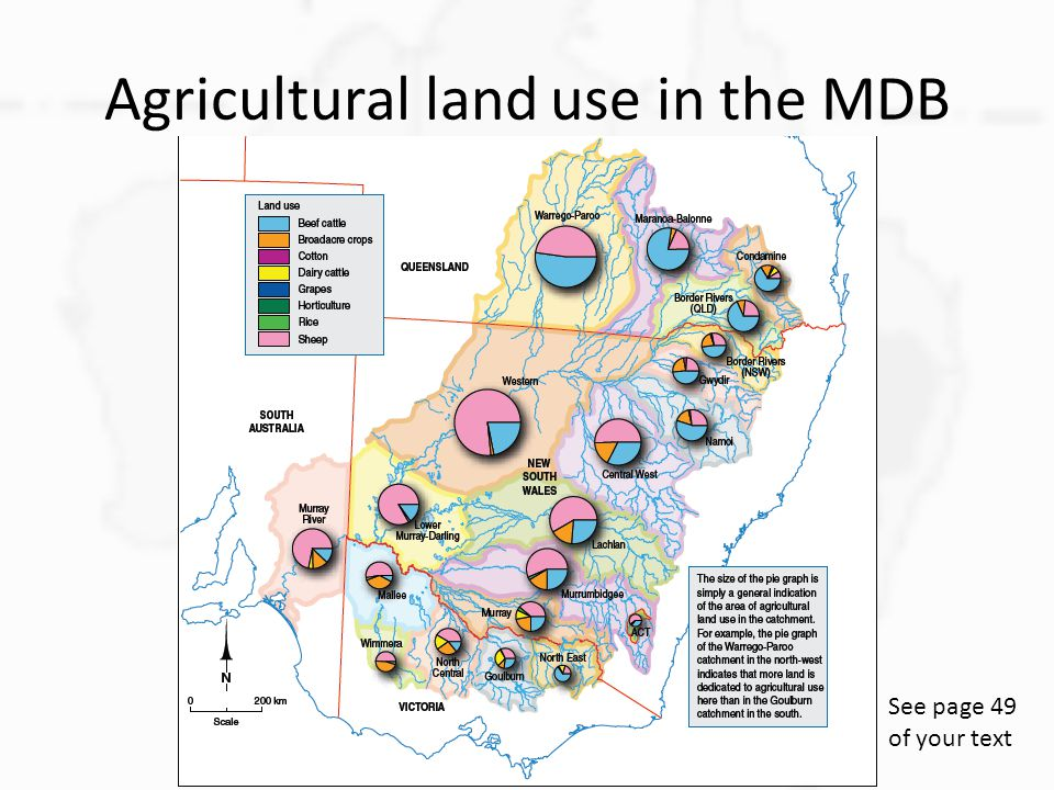 Agricultural land use in the MDB See page 49 of your text