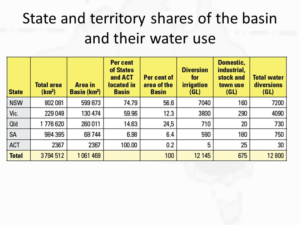 State and territory shares of the basin and their water use